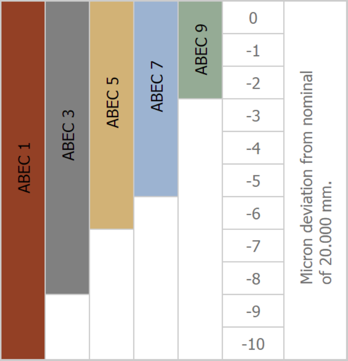 ABEC scale example